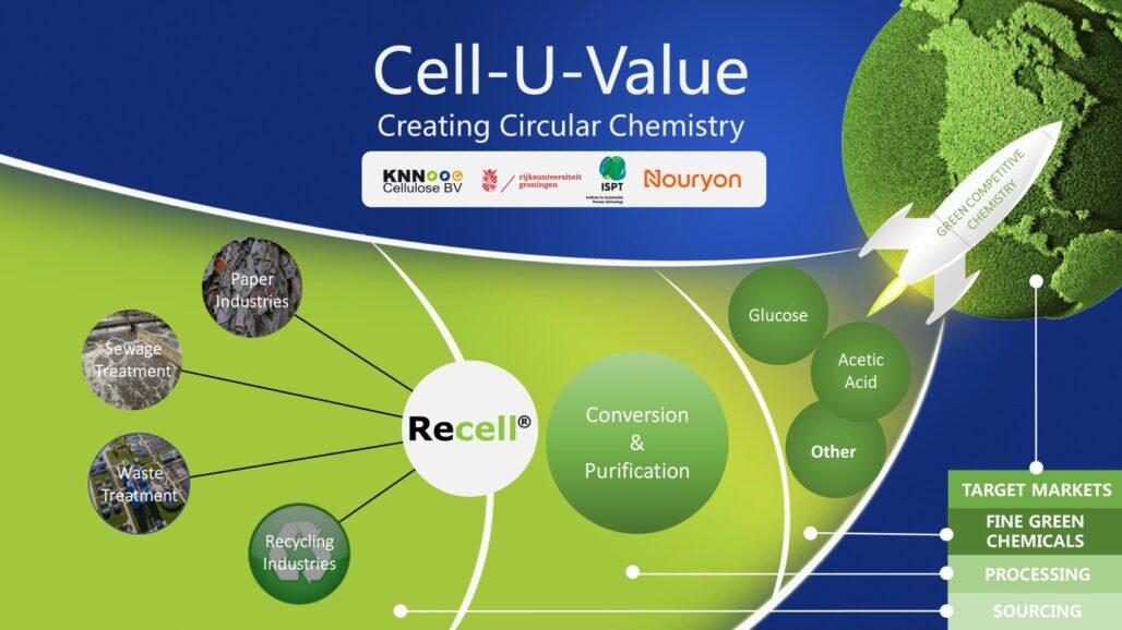 Cell-U-Value - Creating circular chemistry