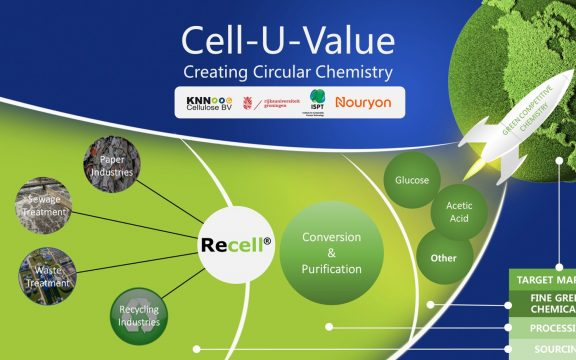 Cell-U-Value - Creating circular chemistry
