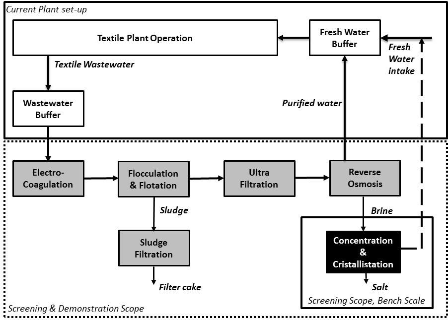 ECWRTI - scheme-in-factory