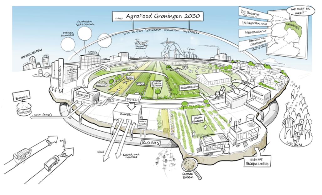 Agrofoodketen van de toekomst praatplaat