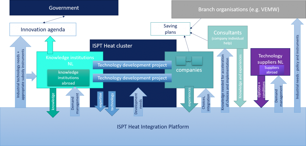 ISPT Heat Integration Platform - Scope
