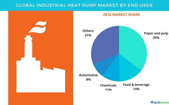 Pinched - Industrial Heat Pump Market
