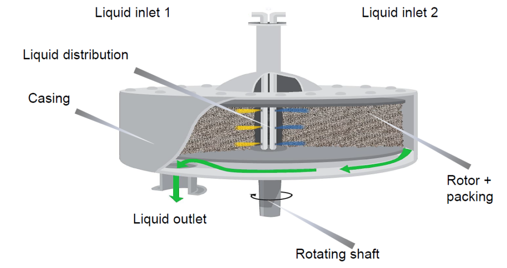 Schematic view of an Rotating Packed Bed reactor