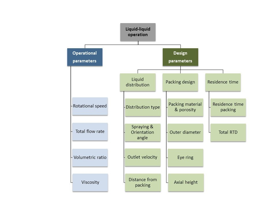 schematic view of parameters in a guideline