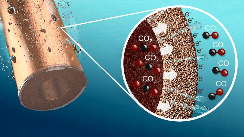 E-Triple-C Graphic hollow fiber copper electrode
